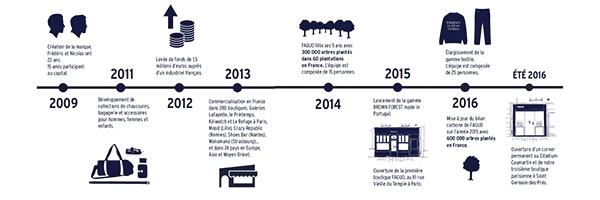 Historique de Faguo
